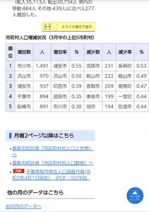 横スクロール参考:千葉県毎月常住人口調査月報 千葉県